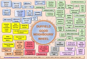 "New ""Good Neighbours' Wheel"" provides info for over-50s in Duffield"